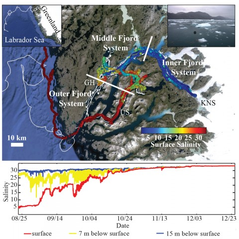 Fig. 2. (top) Google Earth™ map with surface salinities recorded by a salinity drifter. White tracks show paths of all surface drifters. Left inset shows the track of one surface drifter across the Labrador Sea. Right inset shows a salinity drifter in sea ice in the inner fjord system. The glacier at the head of the fjord is Kangiata Nunaata Sermia (KNS); fjord arms of Uummannap Sullua (US) and Godthåbsfjord (GH) are also labeled. (bottom) Salinity at the surface (red) and at 7 meters (yellow) and 15 meters (blue) below the surface from the salinity drifter shown in the right inset of Figure 1a.
