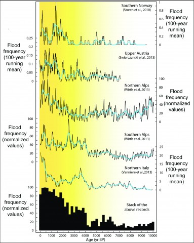Fig. 1. Five high-resolution time series of flood variability from southern Norway [Støren et al., 2010] and the European Alps [Swierczynski et al., 2013; Vannière et al., 2013; Wirth et al., 2013]. These new detailed reconstructions reveal how the frequency of floods has varied during the 10,000 years before present (BP). Major changes that are not easily explained by regional climate trends can be seen, yet major trends are consistent, such as the increase in floods starting around 4000 years ago. Individual time series are calculated using slightly different statistical approaches, which are presented in the corresponding references. Blue lines show 300-year running means. The stacked record is a normalized (0%–100%) sum of all five records for consecutive 200-year periods.