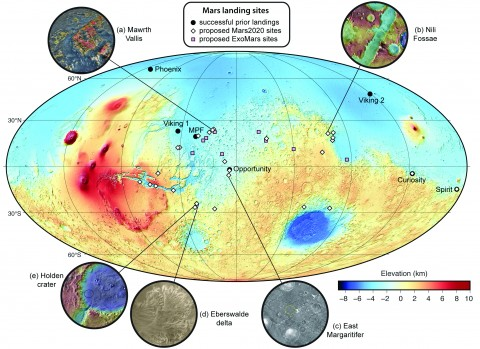 Fig. 1. Mars global topography overlain with proposed landing sites for the Mars 2020 rover (white diamonds), ExoMars rover (pink squares), and past landing sites (solid black circles). The insets depict type examples of landing sites (see online supplement for further details). (a) Perspective view of Mawrth Vallis region (20°N−28°N, 17°W−22°W) using Mars Orbiter Laser Altimeter (MOLA) topography overlain with Observatoire pour la Minéralogie, l'Eau, les Glaces et l'Activité (OMEGA) spectral detections of clay [from Michalski et al., 2010]. (b) Nili Fossae (21°N, 74°E), with proposed landing ellipse located on the graben floor adjacent to a small, ­theater-­headed valley. MOLA color elevation values overlain on Thermal Emission Imaging System (­THEMIS) daytime infrared data. (c) East Margaritifer Terra (5.6°S, 6.2°W), with proposed landing ellipse next to outcrop of ­chloride- and ­clay-­bearing material. THEMIS nighttime infrared data. (d) Eberswalde delta (24.3°S, 33.5°W), with proposed landing ellipse on flat terrain to the east. Mars Orbiter Camera (MOC) image data with THEMIS visible color. (e) Holden crater (26°S, 34°W), with proposed ellipse on alluvial fan along southwest crater wall just north of channel inlet breech. MOLA color elevation values overlain on THEMIS daytime infrared. Data credits: MOC: NASA/JPL/MSSS; MOLA: NASA/JPL/GSFC; OMEGA: ESA/IAS; THEMIS: NASA/JPL/ASU.