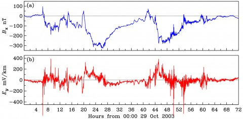 Fig. 2. Time series recording the Halloween storm of 29–31 October 2003, each with 1-­second resolution, from the Kakioka Magnetic Observatory in Japan: (a) the north component of the geomagnetic field, with the quiet time baseline removed, and (b) the east component of the geoelectric field. Predicting the complex time-dependent relationship between the geomagnetic and geoelectric fields is an important goal of induction hazard science.