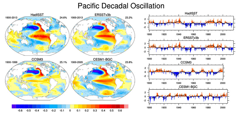 Fig. 1. A sample graphical display from the National Center for Atmospheric Research (NCAR) Climate Variability Diagnostics Package (CVDP) showing the Pacific Decadal Oscillation (PDO), defined according to the study of Mantua et al. [1997], in two observational data sets (HadISST1 and ERSSTv3b) and two Coupled Model Intercomparison Project (CMIP) models (CCSM3 and CESM1-BGC). (left) The spatial patterns show the global sea surface temperature (SST) anomalies, measured in kelvins, associated with (right) a one standard deviation departure of the PDO time series. The name of each data set, period of analysis, and percent variance explained by the PDO are given above each pattern. The normalized monthly PDO time series is shown as orange and blue bars, with the 10-year low-pass-filtered version shown as the black curve. Note that the CVDP accommodates different lengths of records for each data set. Note how the spatial pattern of the PDO improves in the tropics and Southern Hemisphere when we compare a previous generation of the NCAR model (CCSM3) to the latest version (CESM1-BGC). Also note that it is difficult to assess improvement in the temporal character of the PDO because of the limited lengths of the record in both the observations and model simulations.