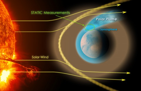 A depiction of the Suprathermal and Thermal Ion Composition (STATIC) instrument on MAVEN near the plume of atmospheric gases it discovered. Understanding the mechanisms driving this plume is essential to explaining how Mars lost much of its atmosphere millions of years ago. Image from NASA.