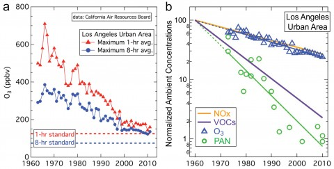 Fig. 2. (a) Fifty-year history of reduction of ambient ozone concentrations (in parts per billion by volume (ppbv)) in Los Angeles and (b) a logarithmic plot of ambient concentrations of several air pollutants, normalized to 100 in 1960 [after Warneke et al., 2012; Pollack et al., 2013].