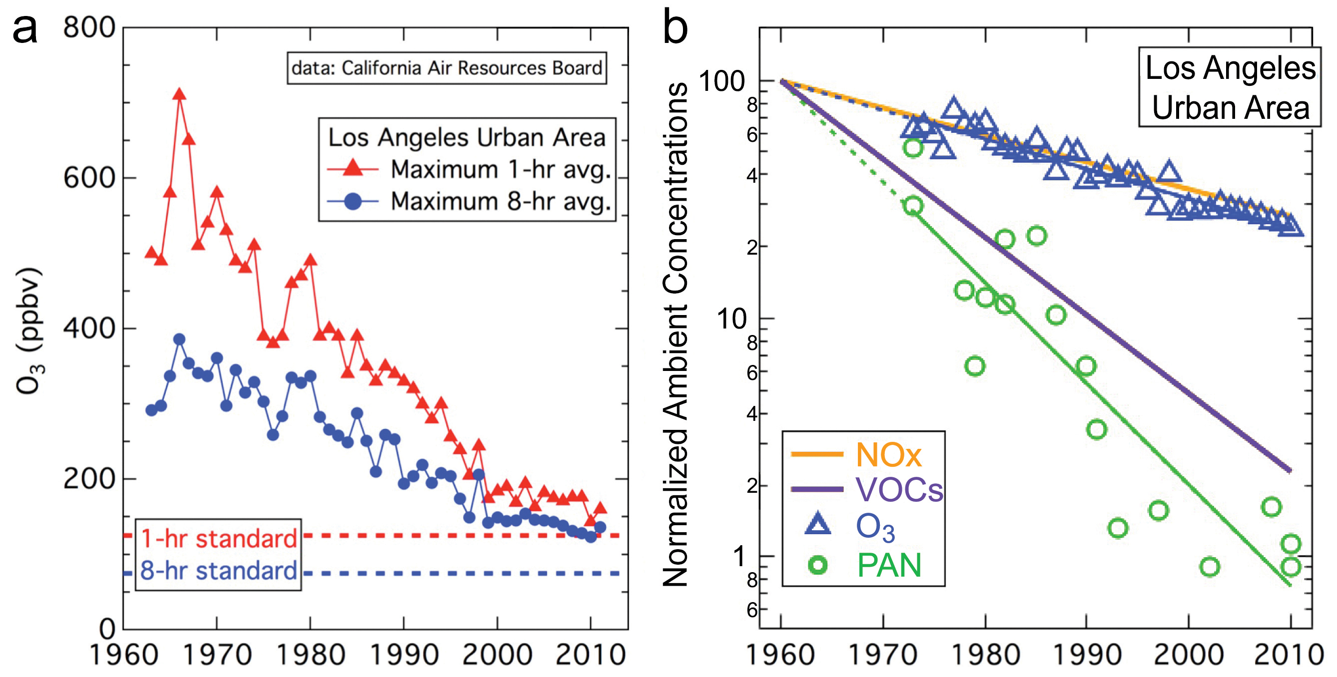 Urbanization And Air Pollution Then And Now Eos - Air pollution map north america