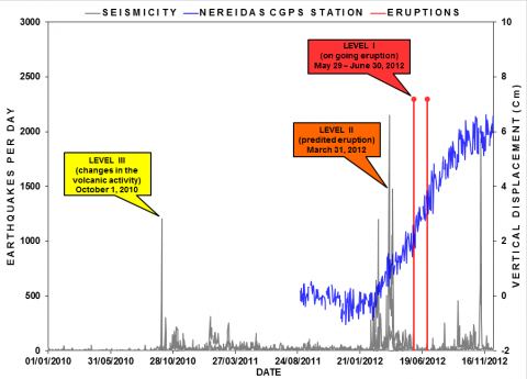 Fig. 2. Vertical deformation (inflation of the volcano's surface) at Nevado del Ruiz, measured at the CGPS site Nereidas (NERE; see Figure 1), is shown in blue. Deformation is compared to seismicity (gray lines) and alert levels issued by the Manizales Volcano Observatory and gov-ernment officials. Seismic data are critical for the monitoring of Nevado del Ruiz, and the alerts correspond to spikes in seismic activity and release of volcanic gases.