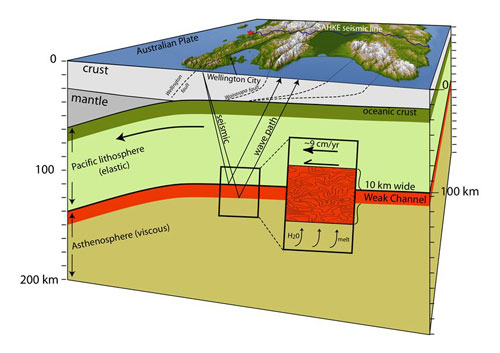 A cut away perspective of the lower North Island beneath the SAKHE seismic line. Shown is the subduction zone, including the newly-discovered layer of partial melt. Credit: Tim Stern