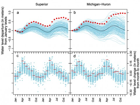 Fig. 1. Seasonal monthly average water levels on Lake Superior and Lake Michigan-Huron. (a and b) Monthly average water level anomalies relative to January levels for each historical 24-month period starting in January and ending in the following December (blue lines) as well as the average seasonal water level anomaly (black line); water level anomalies from January 2013 through December 2014 are presented as red dots. (c and d) Month-to-month water level changes, with red horizontal dashes representing month-to-month changes from January 2013 through December 2014.