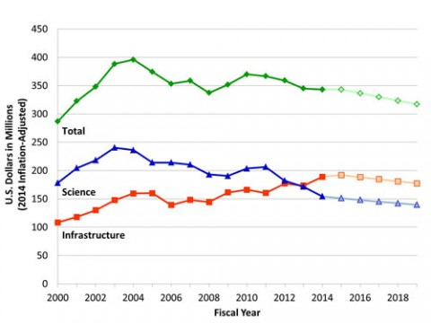 Fig. 1. Trends in total funding for the Division of Ocean Sciences (green) and funds allocated to science (blue) and infrastructure (orange) in 2014 inflation-adjusted dollars. A standard rate of inflation was assumed for years past 2014. Projections for 2015 and beyond assume total funding, and the operating costs for infrastructure are held constant. Credit: NRC 2015