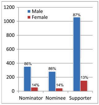 Fig. 2. 2014's total number of nominees, nominators, and letters of support, broken down by gender.  The breakdown shows that women were underrepresented among nominees for awards; they were also underrepresented among nominators and those who wrote supporting letters. Women comprise 22% of the 2014 AGU membership.