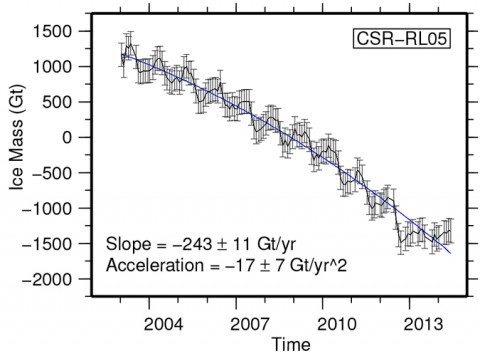 Fig. 3. Greenland's ice mass loss, shown in monthly continent-wide averages over the last decade, in gigatons. Error bars show plus and minus twice the standard deviation and the best fit quadratic function that describes the accelerating behavior.