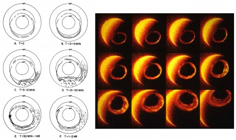Fig. 1. (left) The development of the auroral substorm during the expansion and recovery phases is shown schematically. From Akasofu [1964]. (right) The first series of global images of an auroral substorm observed by the Dynamics Explorer satellite. From Frank et al. [1982].