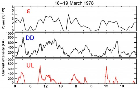 Fig. 2. (top) The solar wind–magnetosphere dynamo power (& #949;), (middle) the directly driven (DD) currents, and (bottom) the unloading (UL) currents are shown over the course of 48 hours (2 days). Note that although both ε and DD vary in a similar way, unlike DD, UL variations are impulsive during two typical substorms. Modified from Sun et al. [1998].