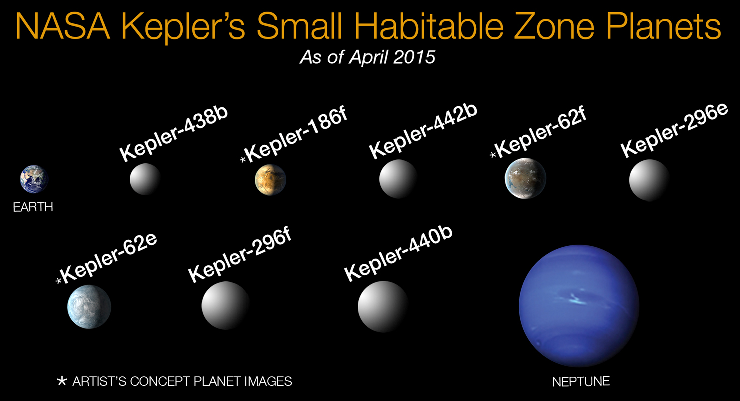 Habitable Zone Formula Within Habitable Zones