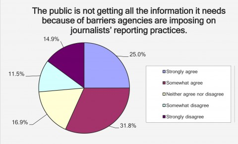 Responses to one of the questions asked in a recent survey of science writers. Credit: SPJ