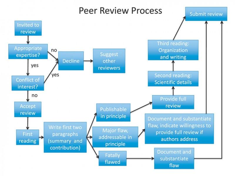 Explain Peer Review to Me?