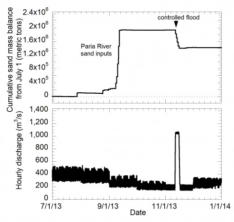 Fig. 2. Sand budget for the 2012 sediment accumulation period and controlled flood in November. The graphs show the observed cumulative sand mass balance for the Colorado River between Lees Ferry, Ariz., and the confluence with the Little Colorado River, 98 kilometers downstream (top), and observed streamflow of the Colorado River at Lees Ferry (bottom). Floods from the Paria River caused sand accumulation between July and October. The controlled flood exported approximately 58% of the accumulated sand from Marble Canyon.