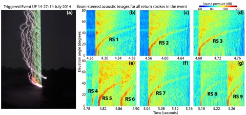 """(left) This long-exposure photograph shows a triggered lightning event. The initial copper wire burn glows green, whereas nine subsequent return strokes are more purplish. (right) Southwest Research Institute scientists plotted acoustic data measured at the array that clearly show the unique signatures of the nine return strokes (RS) associated with the triggered lightning event. The """"curved"""" appearance of the RS signatures is associated with sound speed propagation effects. A secondary acoustic signature after RS 1 is the result of an electric current pulse associated with the return stroke. Credit: University of Florida, Florida Institute of Technology, and Southwest Research Institute"""