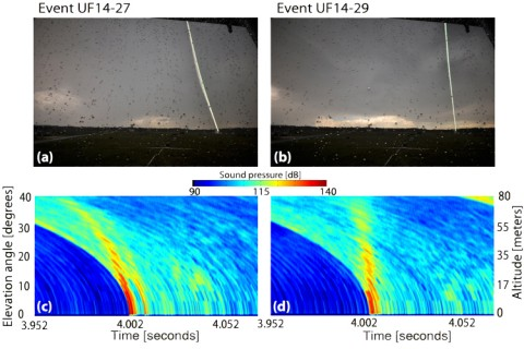 Comparison of (top) long-exposure optical photographs of two different triggered lightning events and (bottom) acoustically imaged profiles of the discharge channel, corrected for sound speed propagation and atmospheric absorption effects. The apparent tilt of the lightning bolt in the left photo is also seen in the acoustic image. Credit: University of Florida, Florida Institute of Technology, and Southwest Research Institute