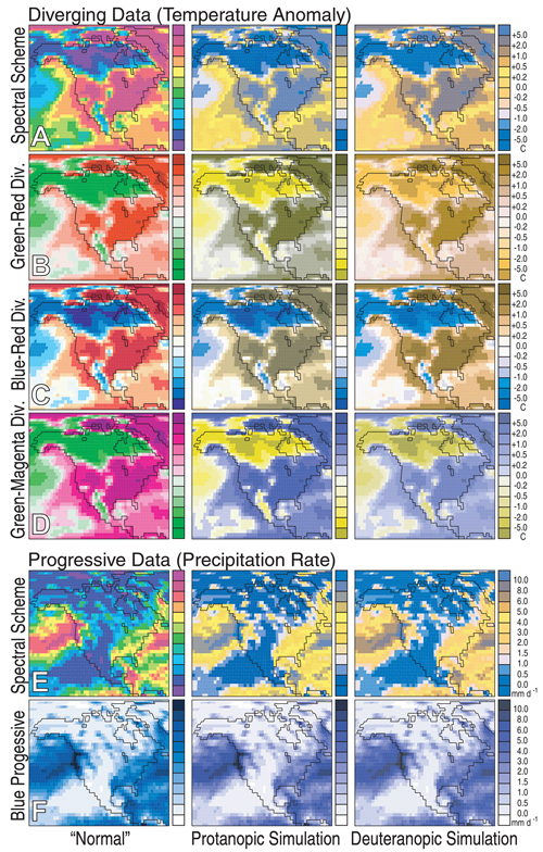 "Fig. 1. The left column in each row displays a specific color scheme, while the middle and right columns display simulations of the scheme as it might appear to viewers who exhibit the two most common forms of color-vision deficiency. For ""diverging"" data, such as the temperature anomalies shown here, the locations of extrema and of the zero isopleth (the points where the temperature anomaly is zero) are significant. Figures 1a and 1b show how the spectral scheme may be slightly less confusing for deuteranopic viewers than protanopic ones, but also illustrate that the most prominent color (yellow) appears off-center in the range of scale values. Figures 1c and 1d show how properly chosen diverging color schemes can increase interpretability for all readers by making the location of extrema and zeros obvious; Figure 1d additionally demonstrates that should there be a conceptual reason for employing green, pairing it with magenta improves interpretability. For ""progressive"" data like precipitation rate, the spectral scheme (Figure 1e) arbitrarily emphasizes the middle range of values for all viewers, and makes it difficult to infer spatial gradients. Progressive data require only a single hue because intensity (or value) encodes the level of the data (Figure 1f). Blue connotes water in many cultures and is a more intuitive choice than, say, brown or red for representing precipitation, but a simple gray scale would also suffice. (Figures 1c, 1d, and 1f illustrate ""good"" color schemes.)"