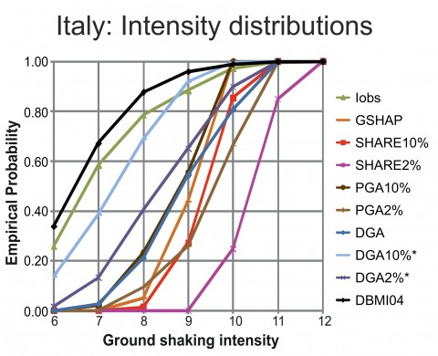 Fig. 2. Empirical probability functions of the macroseismic intensity in Italy, comparing the probabilistic peak ground acceleration (PGA) and the neodeterministic design ground acceleration (DGA) methods with the observed ground shaking. The green line (Iobs) represents observed data taken from the SHARE European Earthquake Catalogue, and the black line, (DBM104) represents direct seismic observations [Stucchi et al., 2007]. Other lines represent probabilistic seismic hazard analysis (i.e., the Global Seismic Hazard Assessment Program (GSHAP) [Giardini et al., 1999], SHARE10% and SHARE2—models run at a 10% and 2% probability of exceedance over a period of 50 years [Giardini et al., 2014], PGA10% and PGA2%, and NDSHA (i.e., DGA, DGA10%*, and DGA2%* [Nekrasova et al., 2014]). Note that PGA10% and PGA2% are used to form the official seismic hazard map of Italy.