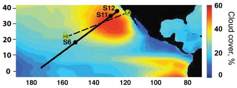 Fig. 1. False colors show average June-July-August low-level cloud cover from the International Satellite Cloud Climatology Project (ISCCP), with the GPCI transect (solid line) and MAGIC route (dashed line) between Los Angeles and Honolulu marked. Points S6, S11, and S12 used in the Cloud Feedback Model Intercomparison Project (CFMIP)–GCSS Intercomparison of Large-Eddy and Single-Column Models (CGILS) are also shown (based on Figure 1 of Teixeira et al. [2011]).
