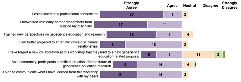 Fig. 1. Excerpts from a postworkshop survey. The Encouraging Networking between Geoscientists and Geoscience Education Researchers (ENGAGE) Workshop fostered cross-disciplinary networking among the 28 participants and enabled most to become better prepared to enter into cross-disciplinary relationships that bridge the social and physical sciences.