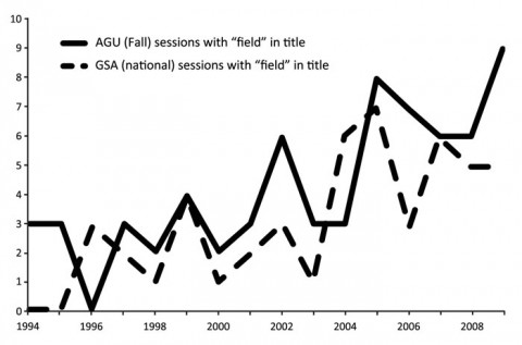 """Fig. 1. Graph of the number of symposia and topical sessions at national Geological Society of America (GSA) and fall AGU meetings between 1996 and 2009 with titles that include the word """"field"""" in relation to field research or field education. AGU data for 2009 are for proposed sessions."""