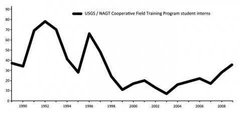 Fig. 2. Graph of data from the past 20 years showing the total number of student interns involved with the U.S. Geological Survey/National Association of Geoscience Teachers (NAGT) Cooperative Field Training Program. The 1990s generally are characterized by a downward trend and the 2000s generally are characterized by an upward trend, although these trends may have been partly dependent on the availability of internships. Data were compiled from the NAGT Web site (http://serc.carleton.edu/nagt/programs/usgs_field.html).