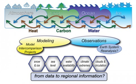 The World Climate Research Programme (WCRP) seeks to understand and predict present and future flows of heat, water, and carbon in atmospheric, land, oceanic, and ice systems through skillful use, intercomparison, and sharing of models and observations. WCRP presently focuses it efforts through grand challenges (hexagons). We recognize the need to increasingly ensure continuity and fidelity from global climate data to socially useful regionally focused information.