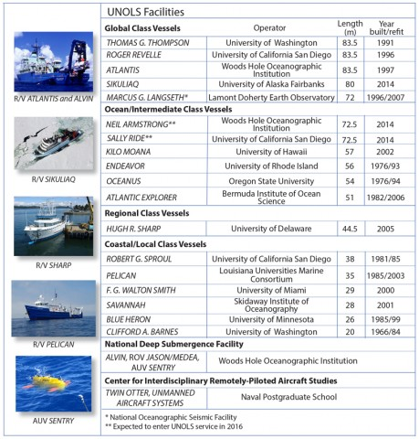 Fig. 1. University-National Oceanographic Laboratories System (UNOLS) facilities and their operators. Facility details and the current UNOLS membership list can be found on the UNOLS website.