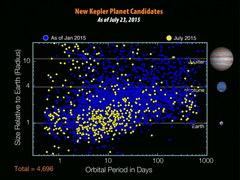 A scatter chart of extrasolar planet candidates by size and how long they take to orbit their stars show   previous discoveries through January 2015 as blue dots, while yellow dots depict more than 500 new candidates just added to the catalog. Credit: NASA Ames/W. Stenzel