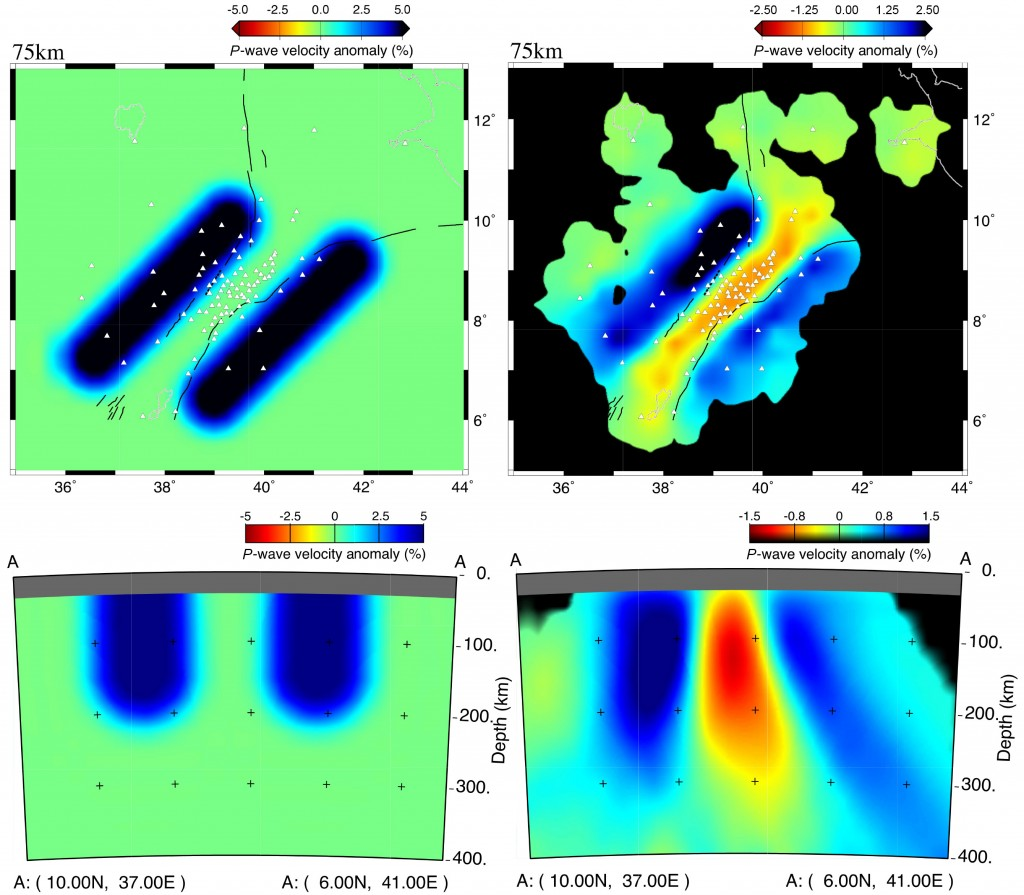 Fig. 1. Theoretical mantle structure model compared with corresponding tomographic images for Africa's Afar region, where the African plate is splitting in two. (top left) A theoretical model that consists of two regions of high wave speed flanking the rift in the upper mantle. (top right) A relative arrival time tomographic result obtained by analyzing seismic waves that would pass through such a theoretical model. A strong low-velocity feature, which is an artifact of the analysis method, appears in the well-resolved region between the two high-velocity flanks. Conversely, an input model consisting of only a slow wave speed anomaly beneath the rift would result in erroneously fast wave speed rift flanks. (bottom) Cross-sectional views of (left) the theoretical model and (right) the tomographic result. Credit: Ian Bastow