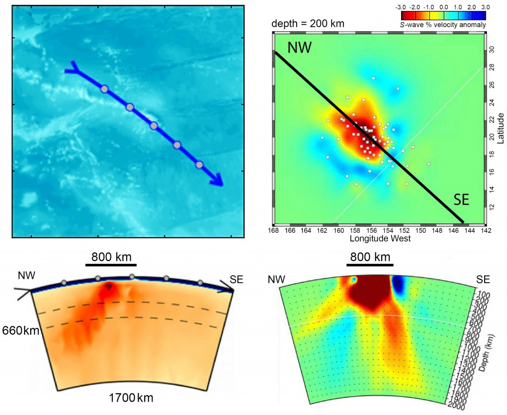Fig. 2. Lack of repeatability in recent studies of Hawaii: (left) from Li et al. [2008], showing a low-velocity body, interpreted as a plume, tilting from the Big Island of Hawaii to the northwest beneath the Hawaiian island chain; (right) from Wolfe et al. [2009], showing a similar low-velocity body, also interpreted as a plume, except tilting in the exact opposite direction—from beneath the Big Island of Hawaii to the southeast.
