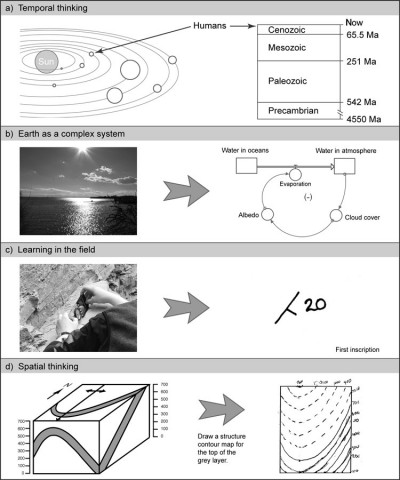 """Fig. 1. Selected insights from the four themes identified with how geoscientists think and learn. (a)Like the heliocentric view of the solar system (left), the discovery of the brevity of human history within the vastness of geologic time (right) altered humanity's understanding of its place in the cosmos. (b)In understanding the Earth as a system, feedback loops are a """"threshold concept."""" Even when the student understands a situation experientially (left), casting it into the symbolic language of flows, reservoirs, and feedbacks (right) remains exceptionally difficult. (c)Learning in the field offers many opportunities for students to experience making """"first inscriptions."""" Using senses and sensors, students transform the raw material of nature (left) into human artifacts: tractable, transportable symbols on paper (right). (d)Spatial thinking is common in geosciences and presents a stumbling block for students who have come up through an education system that did not develop, assess, or reward spatial skills. The illustrated exercise requires """"visual penetrative ability,"""" which varies widely from student to student. Image credits are located in the supplement to this Eos issue (http://www.agu.org/eos_elec)."""