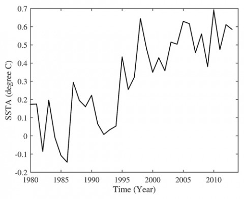 Fig. 2. Average sea surface temperature (SST) in the North Atlantic since 1980, relative to 1901–1970, for the ocean area bounded by 0°– 50°N and 10°W– 80°W. Computed from the Hadley Centre Global Sea Ice and Sea Surface Temperature dataset [Rayner et al., 2003]. Credit: Q. Yang