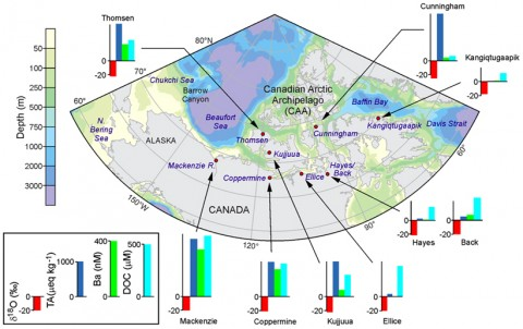 Fig. 1. Map of river sampling locations. Bar graphs show the measured values of stable oxygen isotopes (18O, red), total alkalinity (TA, dark blue), barium (Ba, green), and dissolved organic carbon (DOC, light blue). Mackenzie River values shown are flow-weighted averages from Cooper et al. [2008].