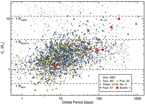 Fig. 2. Orbital period versus planetary radius for Kepler planetary candidates. The colored symbols represent how many planets orbit a given star, and legend lists how many of this type of system are in the catalogue. (For example, the catalogue lists 2967 stars with only one planet orbiting them.) Planets with shorter orbital periods are over-represented because geometric factors and frequent transits make them easier for Kepler to detect. The upward slope in the lower envelope of these points is caused by the difficulty in detecting small planets with long orbital periods, for which transits are shallow and few are observed. Credit: Rebekah Dawson, University of California, Berkeley