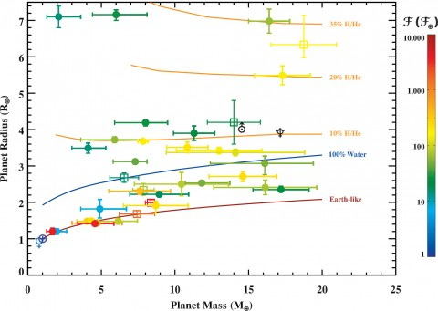 Fig. 3. Mass–radius diagram for planets with masses less than 20 times the mass of the Earth, along with theoretical curves for different compositions. Planets are color-coded by incident flux of starlight as a multiple of our Sun's output. Kepler planets are shown by filled circles, other exoplanets are shown by open squares. For comparison, Venus and Earth (lower left), Uranus (center), and Neptune (center-right) are indicated by their planetary symbols. The black curve is for Earth-like composition, the blue curve is for pure water, and the orange curve is for an envelope of a 1% hydrogen to helium ratio atop a core of (bulk) Earth composition. Credit: Eric Lopez, University of California Lick Observatory