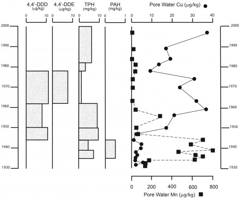 Fig. 2. Chronostratigraphic plot of contaminant stratigraphy in a core from the Ballville Reservoir (Sandusky River, Ohio). The plot shows that DDT derivatives are found in a horizon corresponding to agricultural use in the drainage basin, whereas total petroleum hydrocarbons (TPH) and copper (Cu) vary throughout the core. Manganese (Mn) and polycyclic aromatic hydrocarbons (PAHs) are concentrated below the sediment redox zone. Credit: Evans and Gottgens [2007]