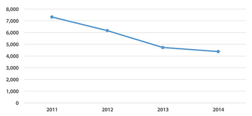 Fig. 2. Following a decline in donor numbers since 2011, when 7500 AGU members donated to the organization, only 7% of members currently support AGU with charitable gifts. AGU has established a new goal for 2015 of 12% of members giving donations. Please support AGU with a gift of any size.