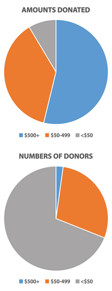Fig. 1. Most of last year's 4400 donors to AGU gave less than $50 (gray), providing only 8.6% of total funds received by the organization. The 2.2% of donors who gave more than $500 each (blue) contributed greater than half (53.80%) of the value of all 2014 donations.