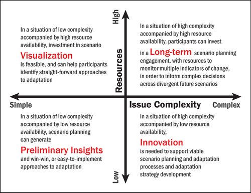 Fig. 1. Characterization of approaches and outcomes in scenario planning with respect to issue complexity (from relatively simple to complex, as with cascading climate impacts) and available resources. The bottom right quadrant is the area that is most problematic but also presents the most opportunity for innovative solutions. Credit: Jonathan Star, Scenario Insight