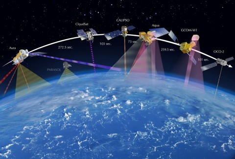 Fig. 2. Artist's depiction of NASA's A-train constellation, showing the time separation between observations of the same location on Earth's surface. Credit: JPL/NASA