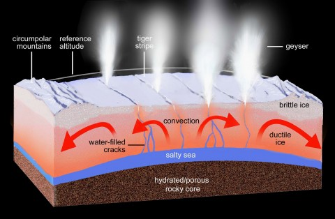 Diagram shows a speculative structure and composition for the outer layers of Enceladus at the moon's south pole. Credit: NASA/JPL-Caltech