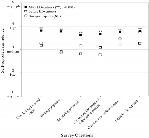Fig. 1. Self-reported confidence level of graduate students and postdocs in six key areas before (open squares) and after (solid squares) participating in EDventures (n = 22) and that of nonparticipants (circles, n = 13). For participants, mean confidence increased for each question after participating in EDventures, and all increases were significant (all p < 0.001, represented by **). Comparing nonparticipants to participants before EDventures, there were no significant differences (p = 0.16–0.85, NS).