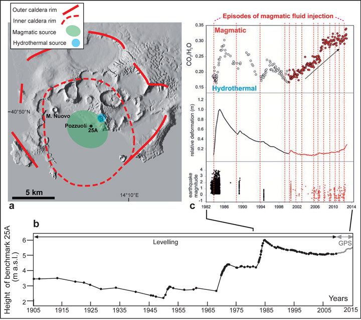 Fig. 1. (a) Simplified structural map of Campi Flegrei caldera (Italy), including the map view location of the magmatic source (green ellipse, 4 kilometers deep) and hydrothermal source (blue circle, 2 kilometers below the Solfatara volcanic crater) responsible for the post-1980 deformation [Amoruso et al., 2014]. (b) Elevation changes of benchmark 25a (shown in Figure 1a) from 1905 to 2009 [after Del Gaudio et al., 2010] merged with more recent (2009–2012) GPS data [De Martino et al., 2014]; m a.s.l. = meters above sea level. (c) Measured and simulated fumarolic carbon dioxide:water (CO2/H2O) ratio (top), ground deformation (middle), and earthquake magnitudes (bottom); dashed lines refer to times of injection of magmatic fluids into the hydrothermal aquifer [after Chiodini et al., 2012]. Credit: Acocella et al. [2015].