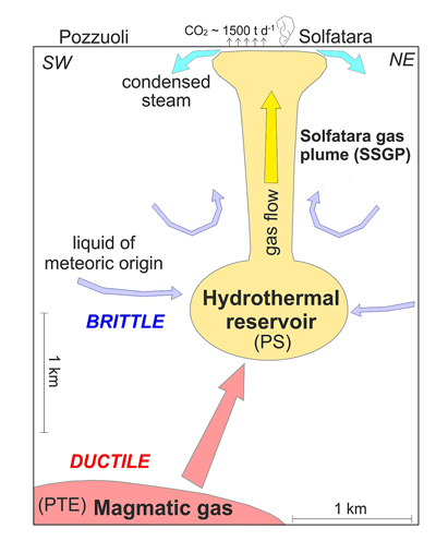 Fig. 2. Conceptual model depicting the release of magmatic fluids from the shallow magmatic source (red) toward the hydrothermal system (yellow) below the Solfatara volcanic crater, where these fluids mix with meteoric liquid (i.e., groundwater from rain; modified from Chiodini et al. [2015], used with permission). PTE (pressurized finite triaxial ellipsoid) and PS (pressurized oblate spheroid) are the deformation sources active at Campi Flegrei at least since 1980 [Amoruso et al., 2014].