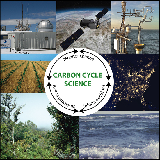 Fig. 1. Researchers study terrestrial ecological processes by measuring land-to-air carbon dioxide fluxes using surface-based instruments, satellites, and laboratory studies. They use their understanding of the processes and empirical relationships derived from these types of studies to estimate carbon stocks and fluxes at regional to global scales. Photo credits: Clockwise from top left: NOAA, NASA, John Lenters, NASA, Juan Botella, Juan Botella, USDA-NRCS.