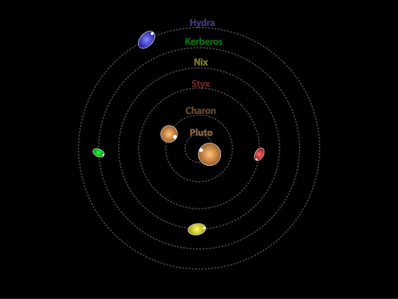 pluto's moons orbit - 820×615