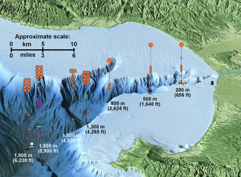 This map indicates the locations and depths of the different equipment arrays the researchers deployed throughout Monterey Canyon. The map is not to scale. Credit: © 2015 MBARI